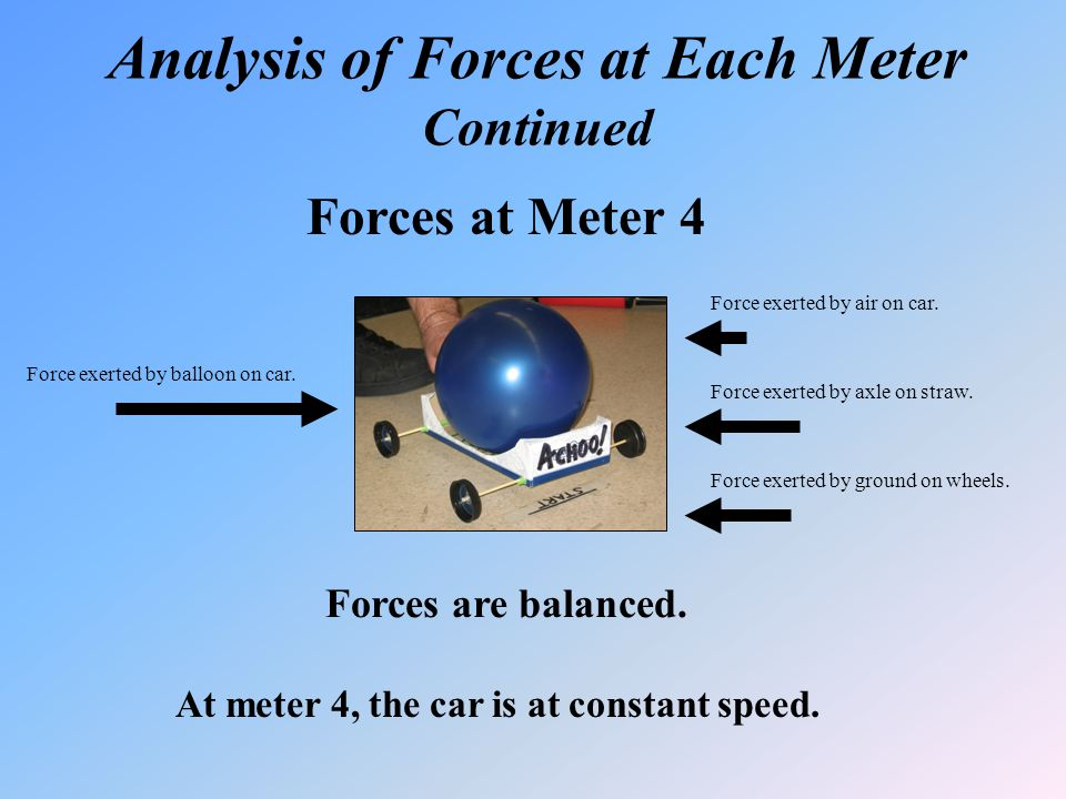 Analysis of Forces at Each Meter Continued Forces at Meter 4 Forces are balanced. At meter 4, the car is at constant speed. Force exerted by balloon o