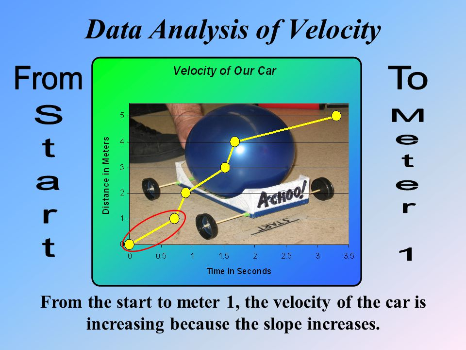 Data Analysis of Velocity From the start to meter 1, the velocity of the car is increasing because the slope increases.