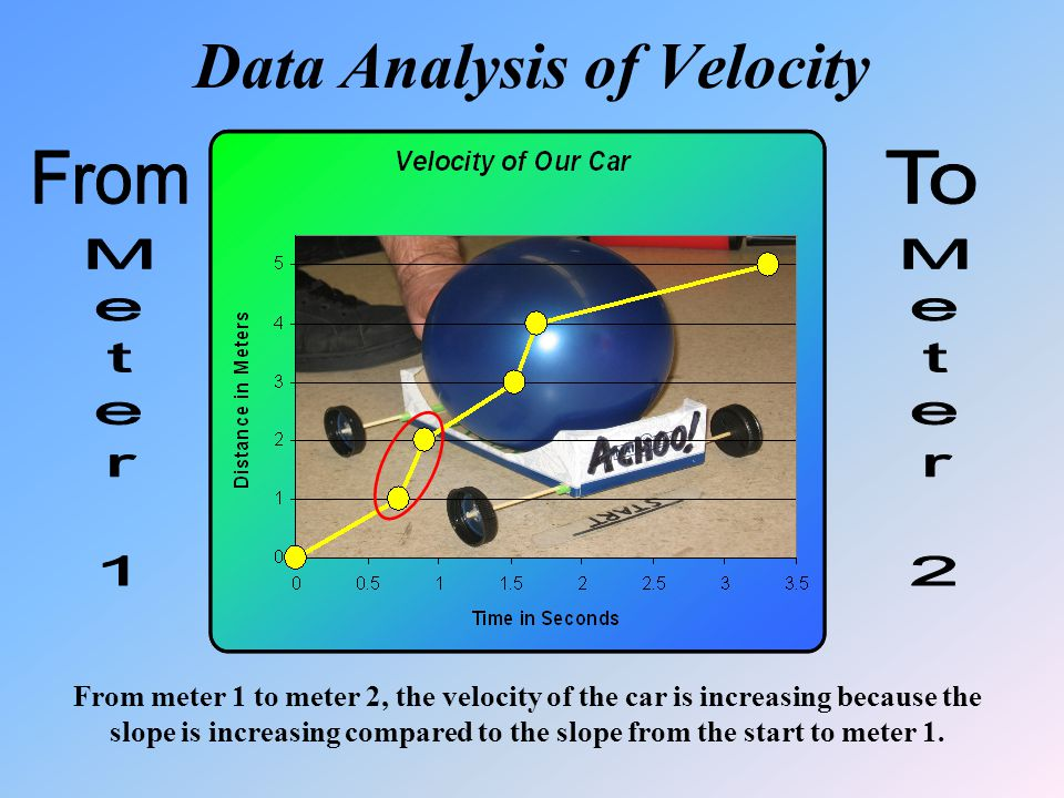 Data Analysis of Velocity From meter 1 to meter 2, the velocity of the car is increasing because the slope is increasing compared to the slope from the start to meter 1.