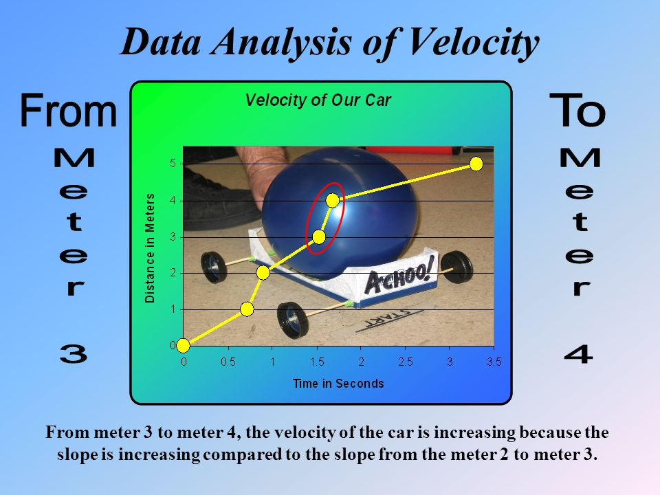 Data Analysis of Velocity From meter 3 to meter 4, the velocity of the car is increasing because the slope is increasing compared to the slope from the meter 2 to meter 3.