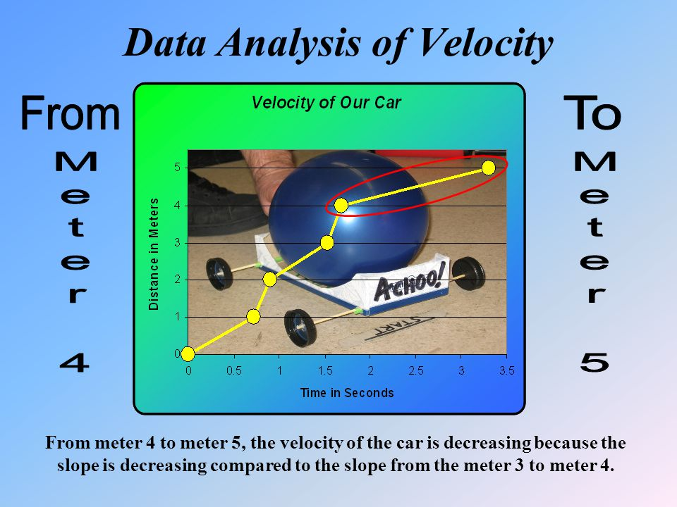 Data Analysis of Velocity From meter 4 to meter 5, the velocity of the car is decreasing because the slope is decreasing compared to the slope from th