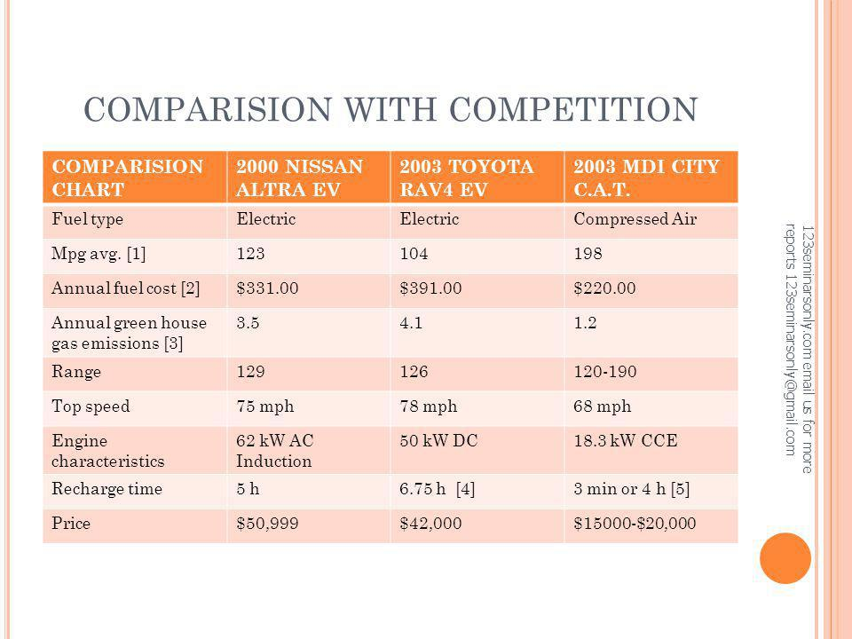 COMPARISION WITH COMPETITION COMPARISION CHART 2000 NISSAN ALTRA EV 2003 TOYOTA RAV4 EV 2003 MDI CITY C.A.T. Fuel typeElectric Compressed Air Mpg avg.