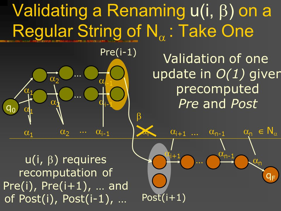 Validating a Renaming u(i, ) on a Regular String of N : Take One 1 2 i i-1 i+1 n-1 n … N … Validation of one update in O(1) given precomputed Pre and Post Post(i+1) Pre(i-1) u(i, ) requires recomputation of Pre(i), Pre(i+1), … and of Post(i), Post(i-1), … q0q0 1 2 i-1 … qFqF n n-1 i+1 … q0q0 1 2 i-1 …