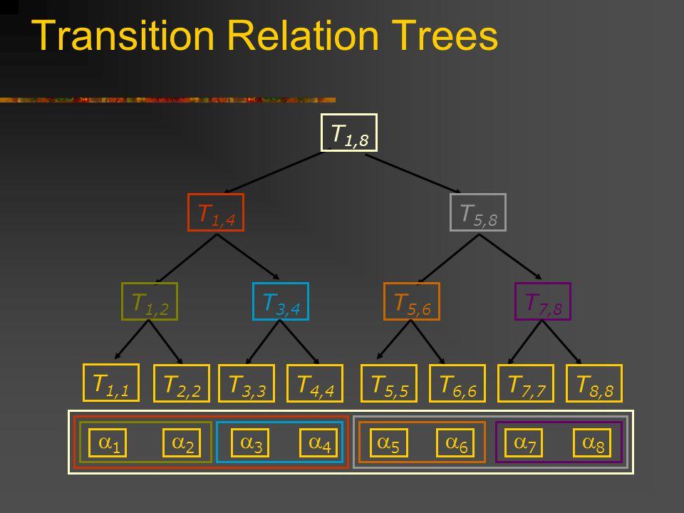 Transition Relation Trees 1 2 3 4 5 6 7 8 T 5,8 T 1,4 T 3,4 T 1,2 T 5,6 T 7,8 T 1,1 T 2,2 T 3,3 T 4,4 T 5,5 T 6,6 T 7,7 T 8,8 T 1,8