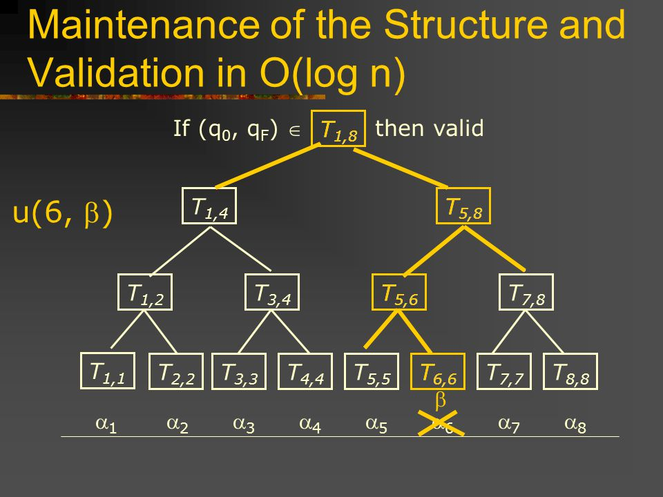 Maintenance of the Structure and Validation in O(log n) T 1,1 T 2,2 T 3,3 T 4,4 T 5,5 T 6,6 T 7,7 T 8,8 T 1,2 T 3,4 T 5,6 T 7,8 T 5,8 T 1,4 T 1,8 u(6, ) If (q 0, q F ) then valid T 6,6 T 5,6 T 5,8 T 1,8
