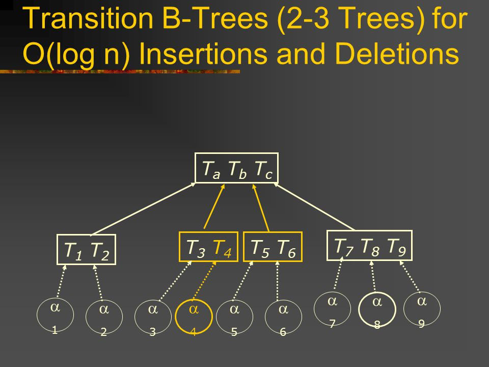 Transition B-Trees (2-3 Trees) for O(log n) Insertions and Deletions T3 T4T3 T4 T 5 T T 1 T 2 T 7 T 8 T 9 T a T b T c