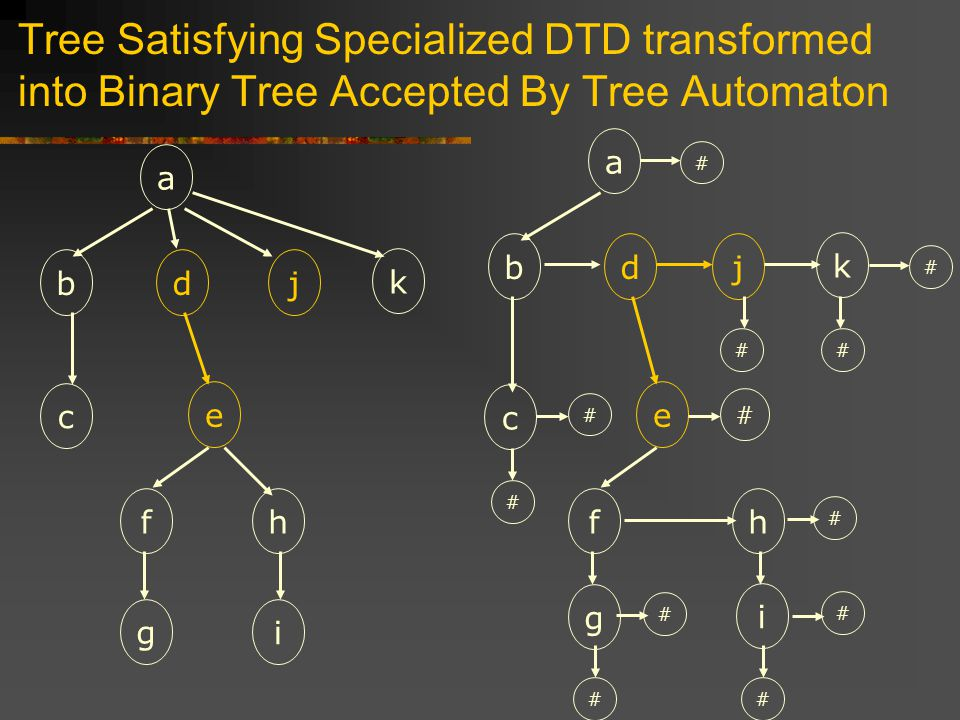 Tree Satisfying Specialized DTD transformed into Binary Tree Accepted By Tree Automaton a b c dj k e fh gi a b c dj k e fh g i # # # # ## # # # # ##
