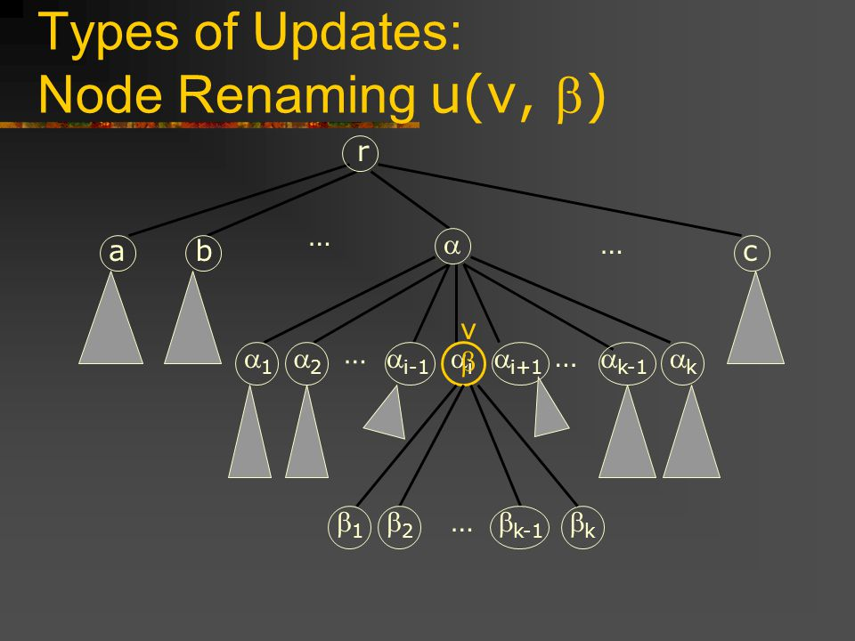 Types of Updates: Node Renaming u(v, ) 1 2 i i-1 i+1 k-1 k … … … r 1 2 k-1 k … … abc v