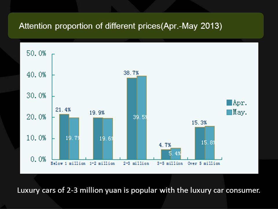 Attention proportion of different prices(Apr.-May 2013) Luxury cars of 2-3 million yuan is popular with the luxury car consumer.