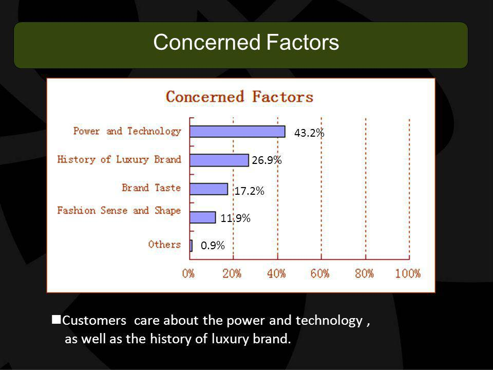 Concerned Factors 43.2% 26.9% 17.2% 11.9% 0.9% Customers care about the power and technology, as well as the history of luxury brand.