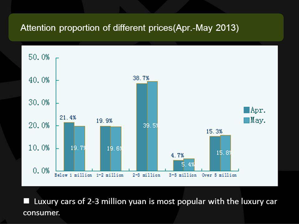 Main distribution province of luxury brand (Sales proportion of nationwide) Over 10%: Beijing, Shanghai, Zhejiang 5%-10%: Guangdong, Jiangsu, Sichuan 2%-5% Inner Mongolia, Shandong, Hebei, Liaoning, Fujian.