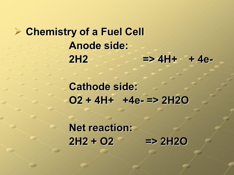 Chemistry of a Fuel Cell Chemistry of a Fuel Cell Anode side: Anode side: 2H2 => 4H+ + 4e- 2H2 => 4H+ + 4e- Cathode side: Cathode side: O2 + 4H+ +4e- => 2H2O O2 + 4H+ +4e- => 2H2O Net reaction: Net reaction: 2H2 + O2 => 2H2O 2H2 + O2 => 2H2O
