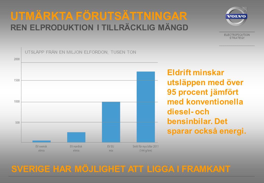 ELECTRIFICATION STRATEGY SVERIGE HAR MÖJLIGHET ATT LIGGA I FRAMKANT Eldrift minskar utsläppen med över 95 procent jämfört med konventionella diesel- och bensinbilar.