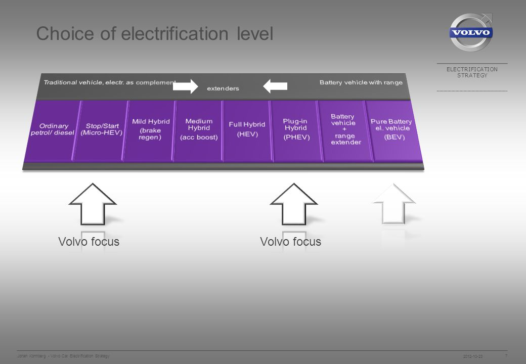 ELECTRIFICATION STRATEGY Johan Konnberg - Volvo Car Electrification Strategy 7 Choice of electrification level Volvo focus