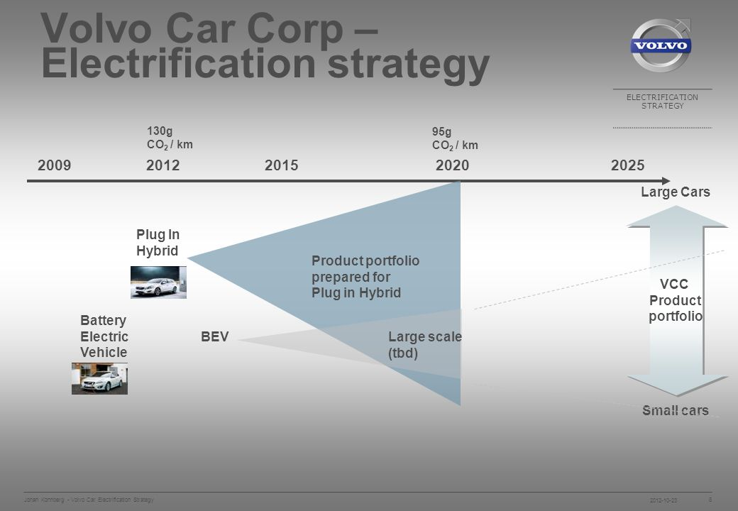ELECTRIFICATION STRATEGY Johan Konnberg - Volvo Car Electrification Strategy 8 Volvo Car Corp – Electrification strategy Plug In Hybrid Product portfolio prepared for Plug in Hybrid Large Cars Small cars VCC Product portfolio VCC Product portfolio 130g CO 2 / km BEV Large scale (tbd) Battery Electric Vehicle 95g CO 2 / km