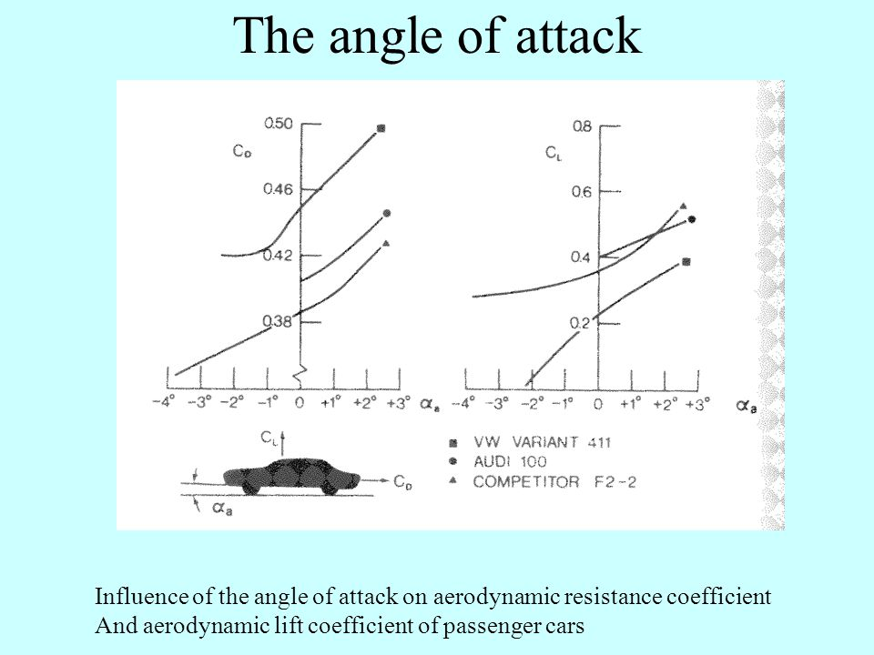 The angle of attack Influence of the angle of attack on aerodynamic resistance coefficient And aerodynamic lift coefficient of passenger cars