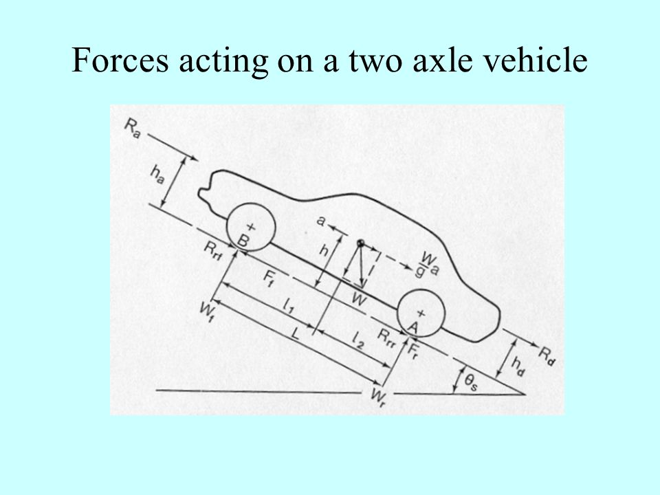 The ground clearance Influence of the ground clearance on aerodynamic resistance coefficient And aerodynamic lift coefficient of passenger cars