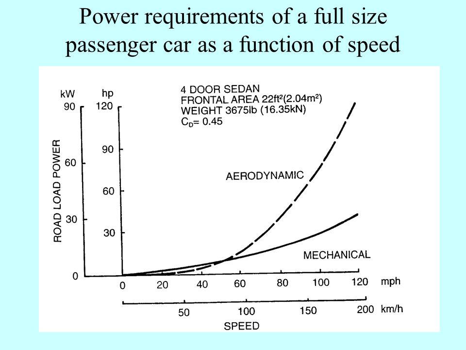 Operational Factors Influence of operational factors on aerodynamic coefficient of a passenger car