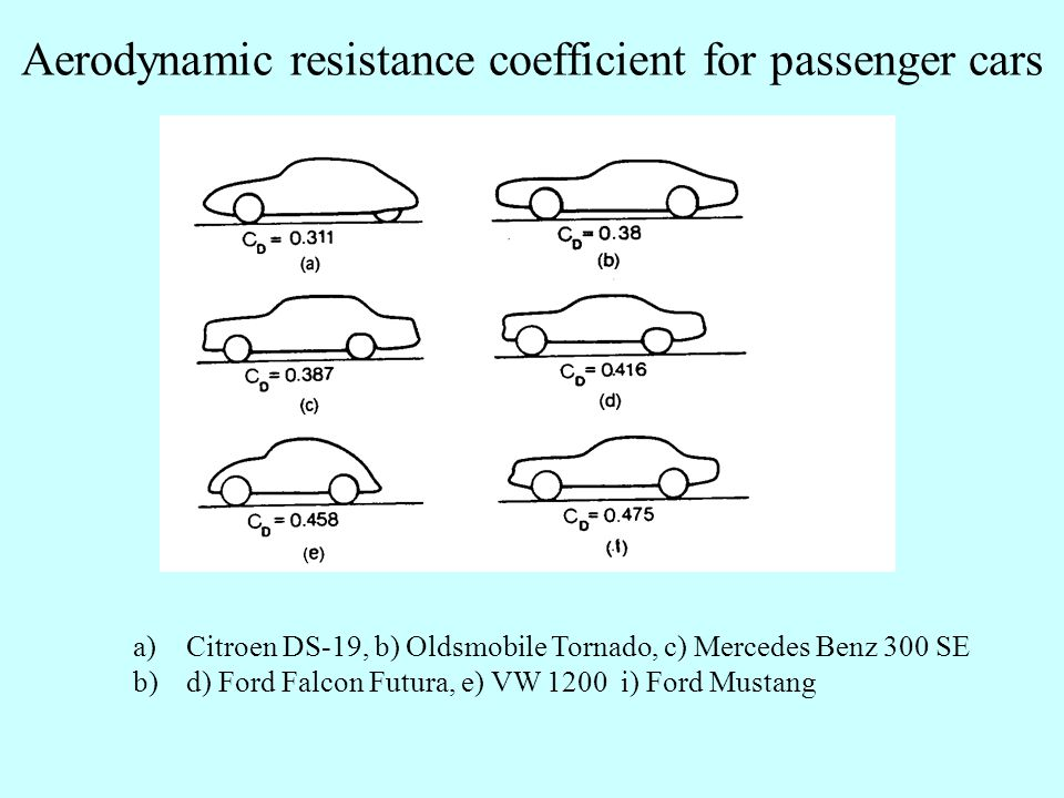 Aerodynamic resistance coefficient for passenger cars a)Citroen DS-19, b) Oldsmobile Tornado, c) Mercedes Benz 300 SE b)d) Ford Falcon Futura, e) VW 1200 i) Ford Mustang
