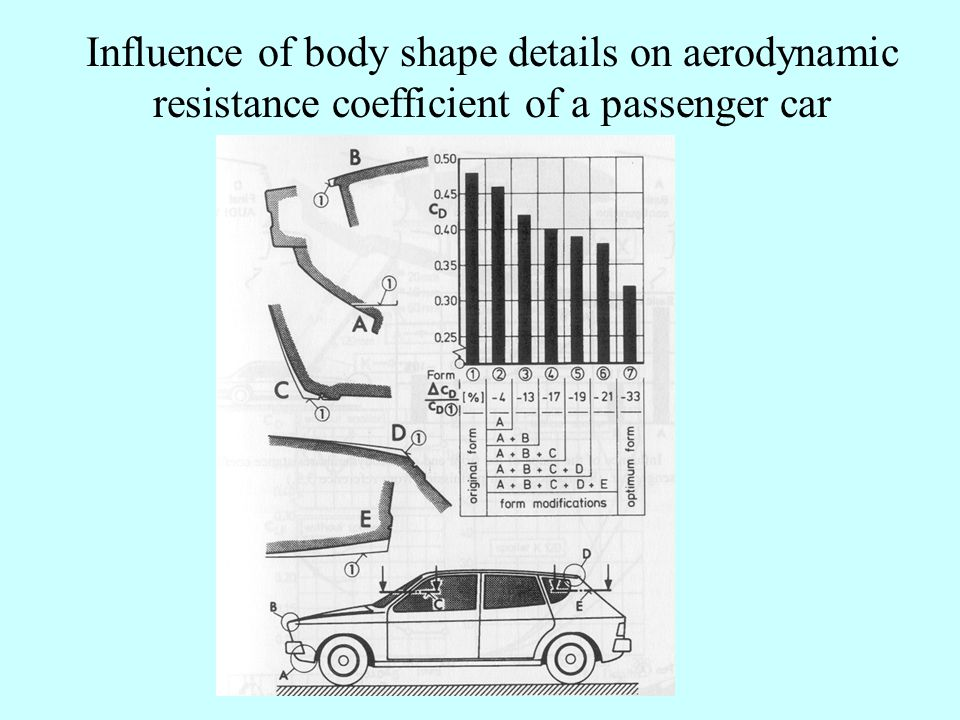 Aerodynamic resistance Coefficient and Frontal area for passenger cars.