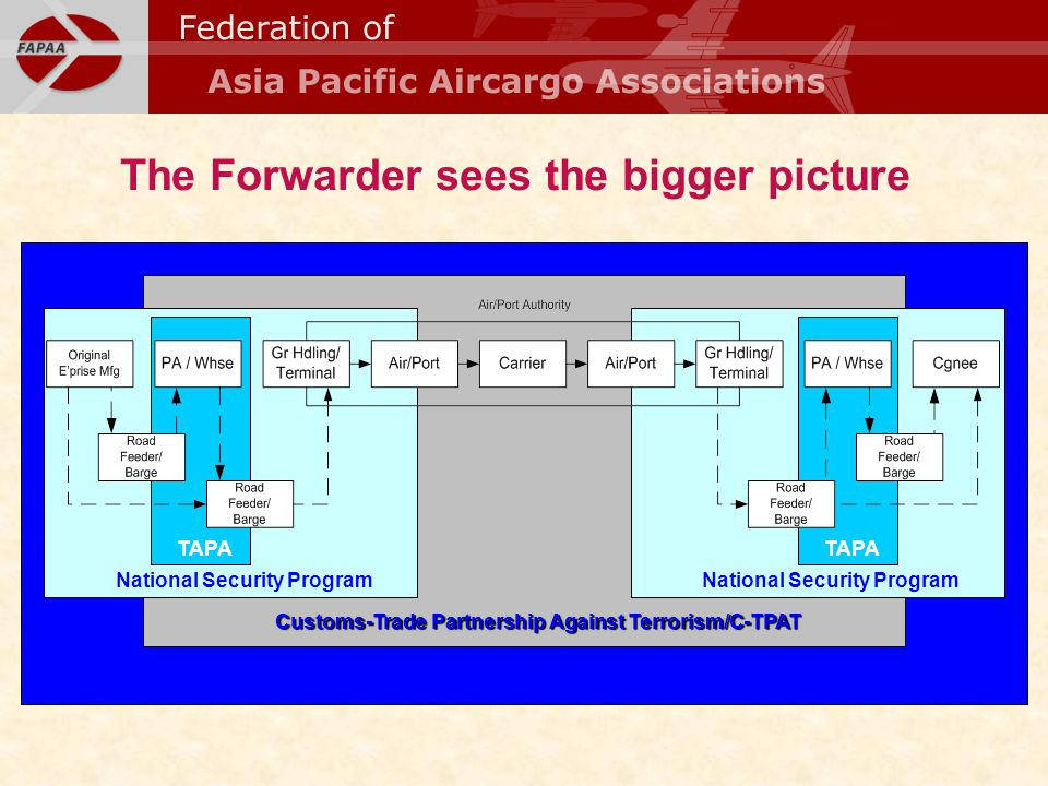 NASP TAPA National Security Program Customs-Trade Partnership Against Terrorism/C-TPAT National Security Program The Forwarder sees the bigger picture