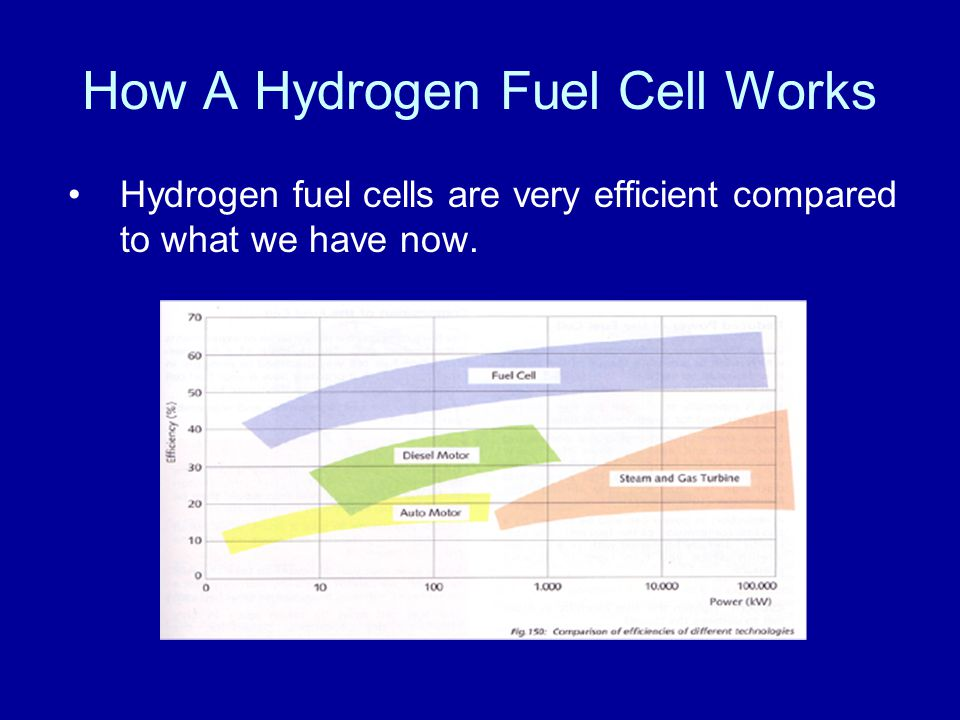 How A Hydrogen Fuel Cell Works Hydrogen fuel cells are very efficient compared to what we have now.