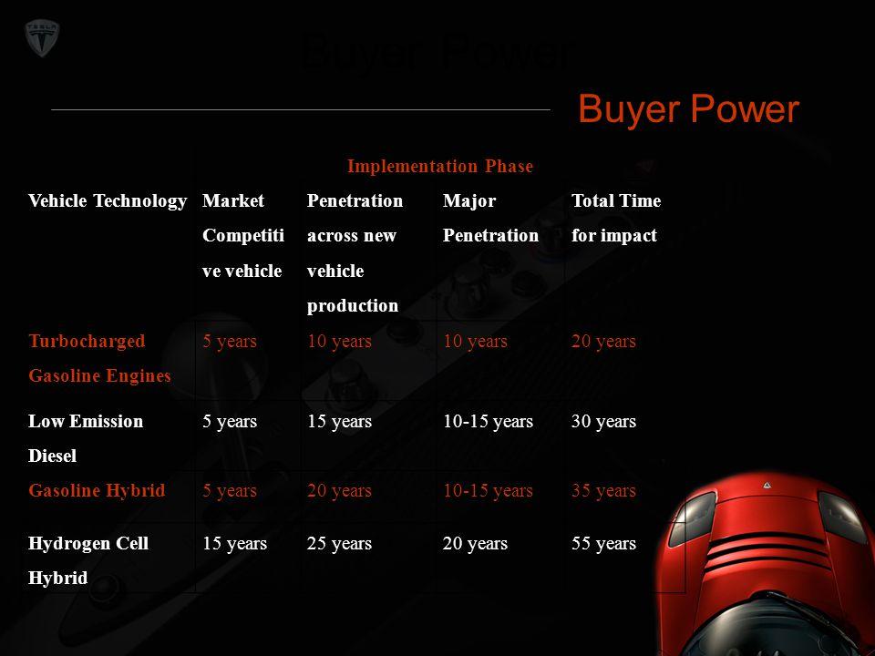 Buyer Power Implementation Phase Vehicle Technology Market Competiti ve vehicle Penetration across new vehicle production Major Penetration Total Time
