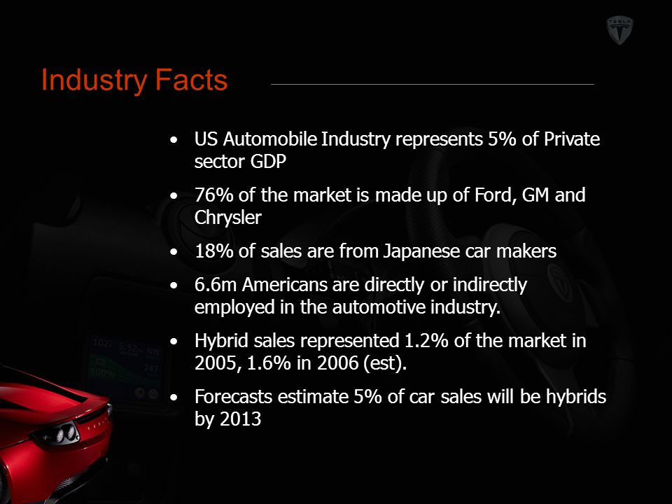 Industry Facts US Automobile Industry represents 5% of Private sector GDP 76% of the market is made up of Ford, GM and Chrysler 18% of sales are from