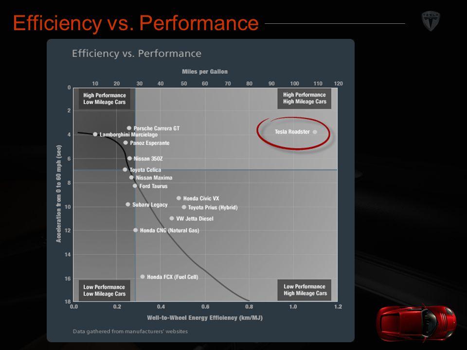Tesla Motors Efficiency vs. Performance