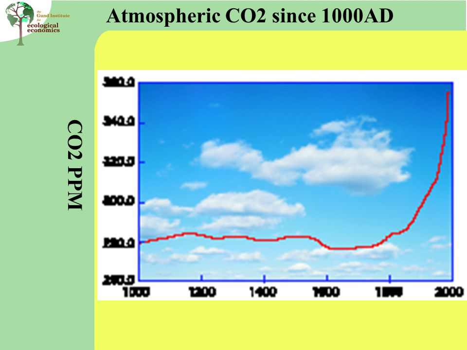 Atmospheric CO2 since 1000AD CO2 PPM