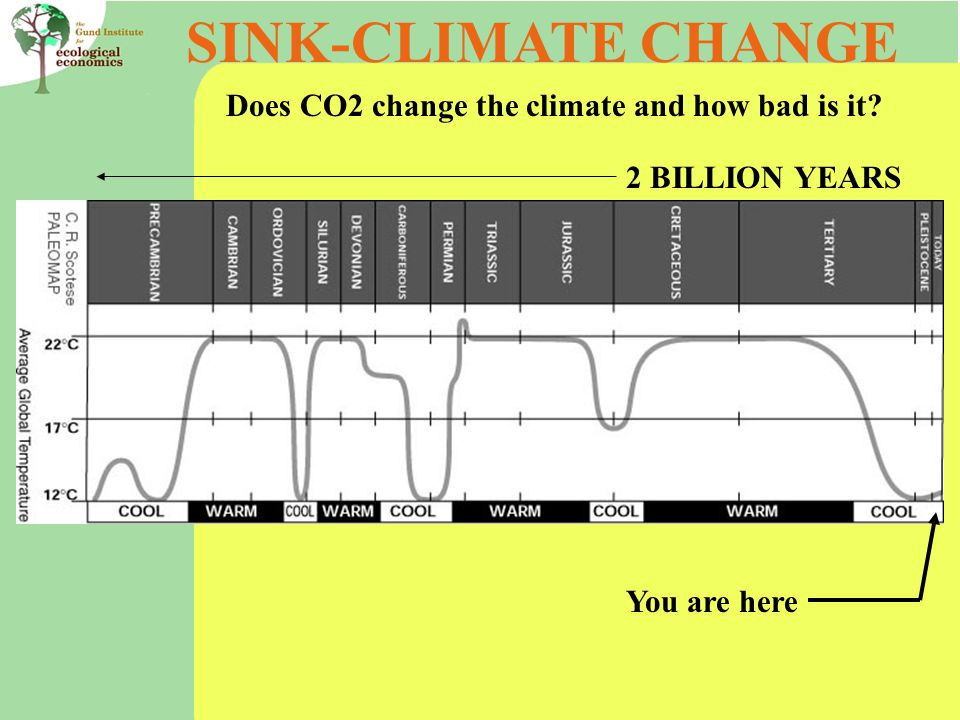 SINK-CLIMATE CHANGE Does CO2 change the climate and how bad is it 2 BILLION YEARS You are here