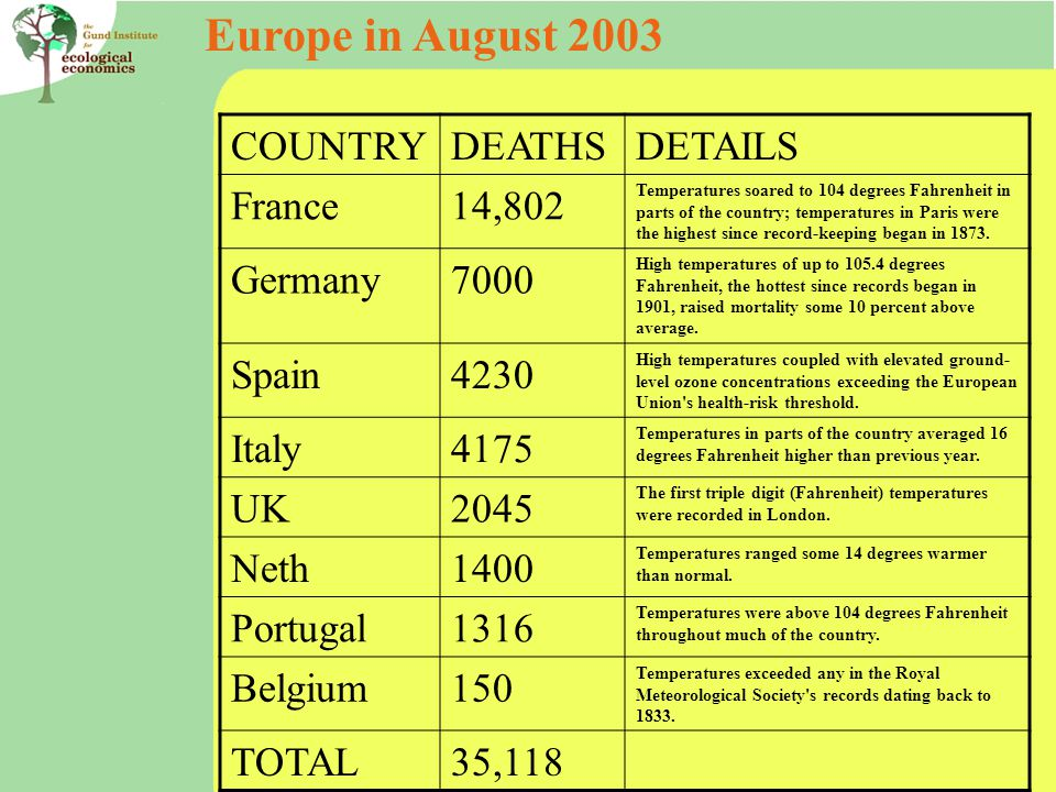 Europe in August 2003 COUNTRYDEATHSDETAILS France14,802 Temperatures soared to 104 degrees Fahrenheit in parts of the country; temperatures in Paris were the highest since record-keeping began in 1873.