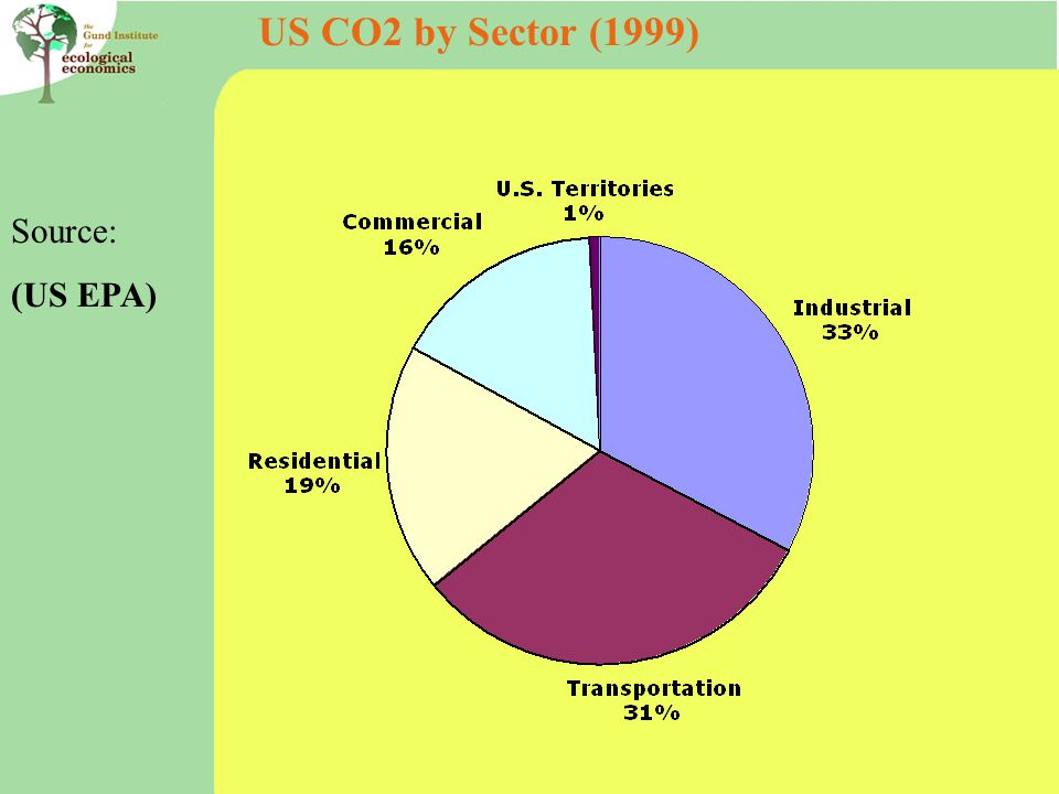 US CO2 by Sector (1999) Source: (US EPA)