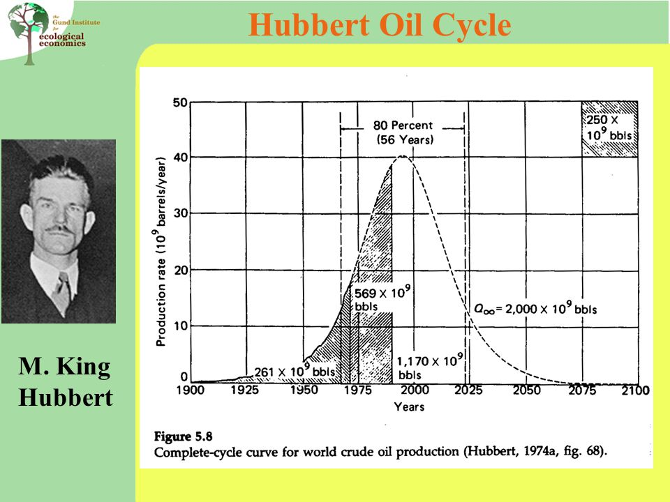 Hubbert Oil Cycle M. King Hubbert