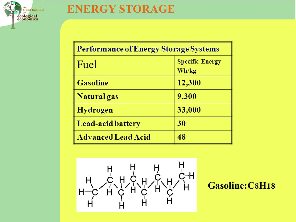 ENERGY STORAGE Performance of Energy Storage Systems Fuel Specific Energy Wh/kg Gasoline12,300 Natural gas9,300 Hydrogen33,000 Lead-acid battery30 Advanced Lead Acid48 Gasoline:C 8 H 18