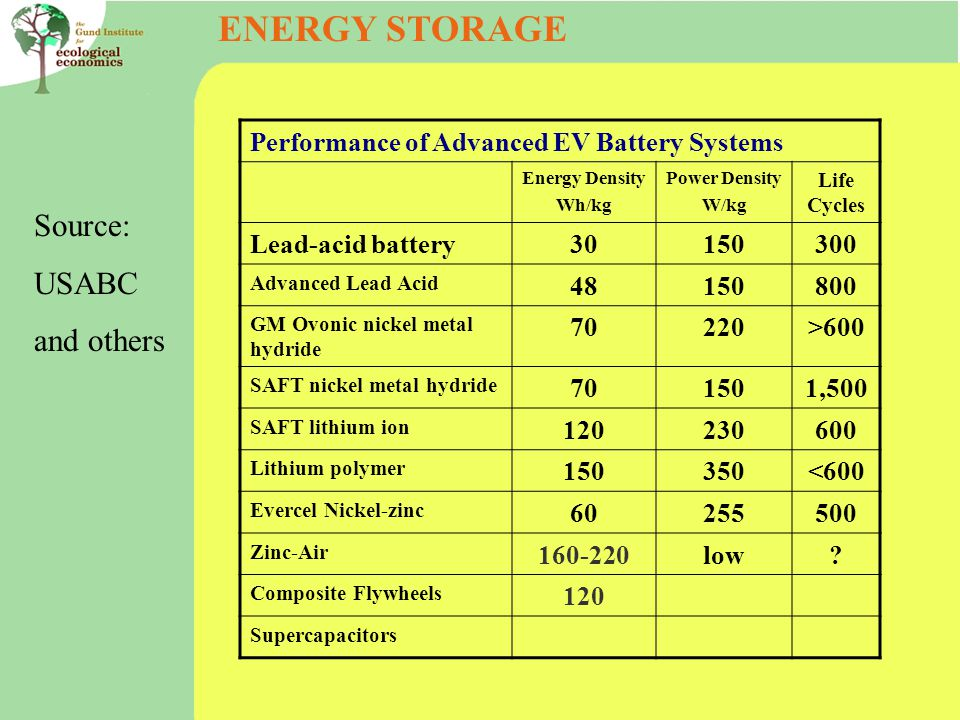 ENERGY STORAGE Performance of Advanced EV Battery Systems Energy Density Wh/kg Power Density W/kg Life Cycles Lead-acid battery Advanced Lead Acid GM Ovonic nickel metal hydride 70220>600 SAFT nickel metal hydride ,500 SAFT lithium ion Lithium polymer <600 Evercel Nickel-zinc Zinc-Air low.