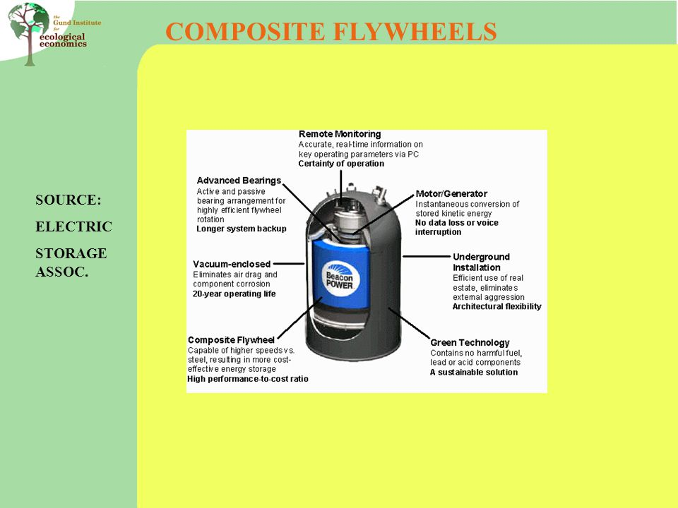 COMPOSITE FLYWHEELS SOURCE: ELECTRIC STORAGE ASSOC.