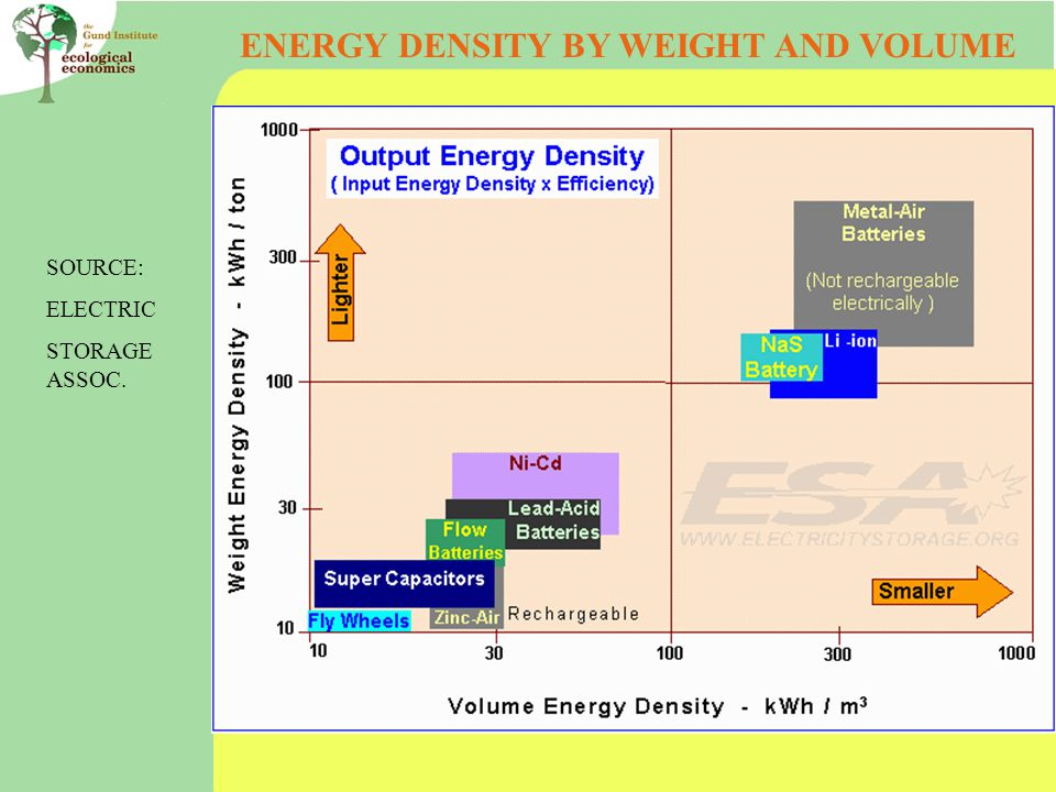 SOURCE: ELECTRIC STORAGE ASSOC. ENERGY DENSITY BY WEIGHT AND VOLUME