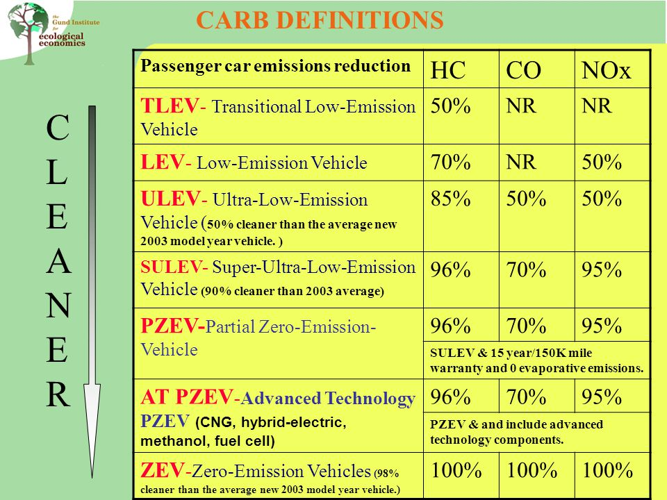 Passenger car emissions reduction HCCONOx TLEV - Transitional Low-Emission Vehicle 50%NR LEV - Low-Emission Vehicle 70%NR50% ULEV - Ultra-Low-Emission Vehicle ( 50% cleaner than the average new 2003 model year vehicle.