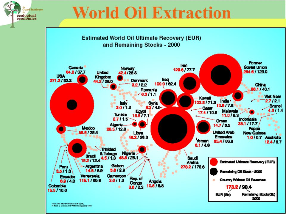 World Oil Extraction