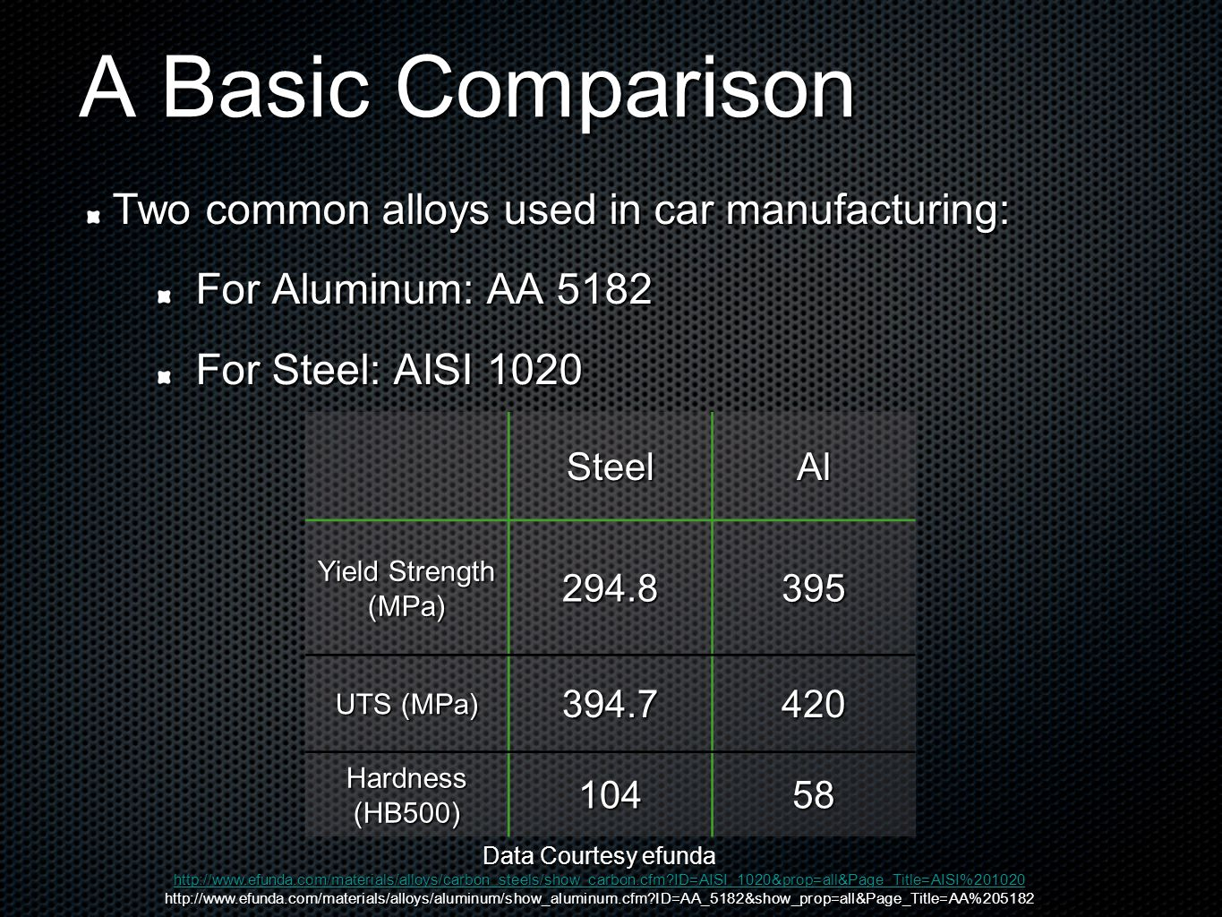 A Basic Comparison Two common alloys used in car manufacturing: For Aluminum: AA 5182 For Steel: AISI 1020 SteelAl Yield Strength (MPa)294.8395 UTS (MPa) 394.7420 Hardness (HB500) 10458 Data Courtesy efunda http://www.efunda.com/materials/alloys/carbon_steels/show_carbon.cfm?ID=AISI_1020&prop=all&Page_Title=AISI%201020 http://www.efunda.com/materials/alloys/aluminum/show_aluminum.cfm?ID=AA_5182&show_prop=all&Page_Title=AA%205182
