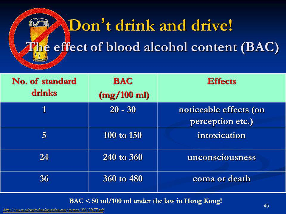 45 Don t drink and drive! The effect of blood alcohol content (BAC) No. of standard drinks BAC (mg/100 ml) (mg/100 ml)Effects1 20 - 30 noticeable effe