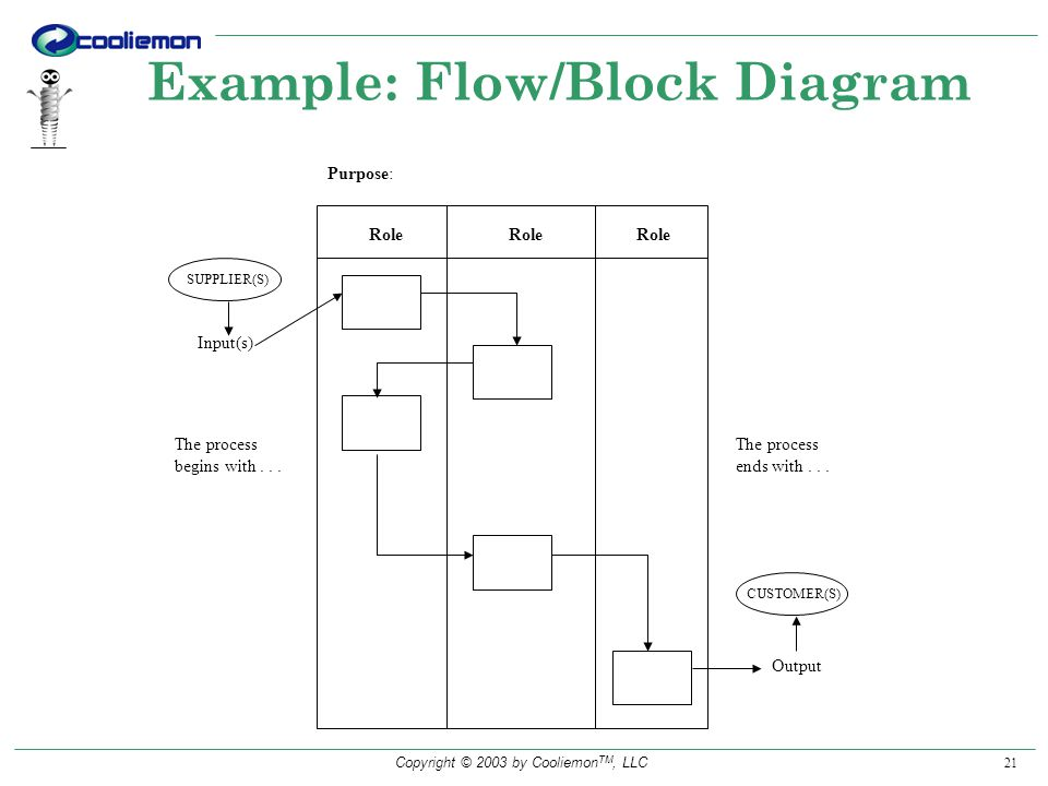 Copyright © 2003 by Cooliemon TM, LLC 21 Example: Flow/Block Diagram Role Purpose: The process ends with...