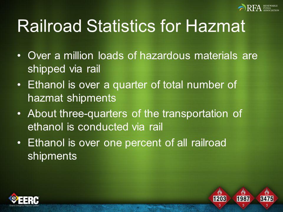 Railroad Statistics for Hazmat Over a million loads of hazardous materials are shipped via rail Ethanol is over a quarter of total number of hazmat sh