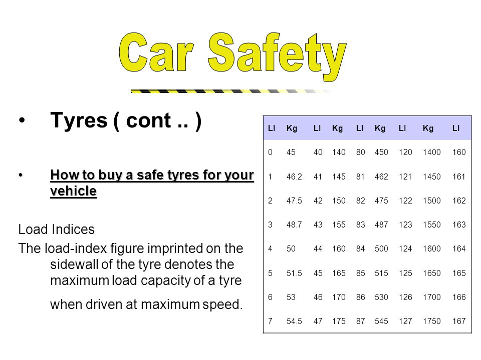 Tyres ( cont..