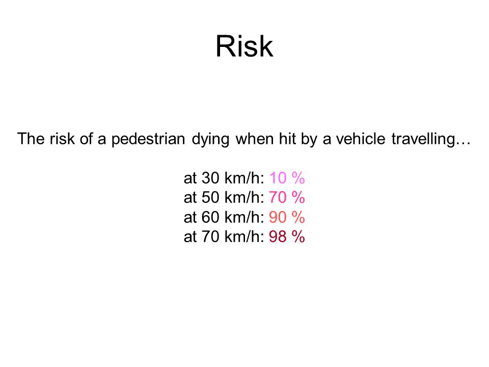 Risk The risk of a pedestrian dying when hit by a vehicle travelling… at 30 km/h: 10 % at 50 km/h: 70 % at 60 km/h: 90 % at 70 km/h: 98 %