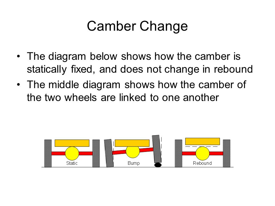 Camber Change The diagram below shows how the camber is statically fixed, and does not change in rebound The middle diagram shows how the camber of th