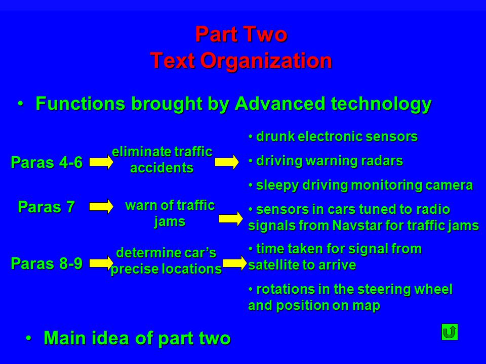 Part Two Text Organization Functions brought by Advanced technologyFunctions brought by Advanced technology eliminate traffic accidents warn of traffic jams determine cars precise locations Paras 4-6 drunk electronic sensors drunk electronic sensors driving warning radars driving warning radars sleepy driving monitoring camera sleepy driving monitoring camera Paras 7 Paras 8-9 time taken for signal from satellite to arrive time taken for signal from satellite to arrive rotations in the steering wheel and position on map rotations in the steering wheel and position on map sensors in cars tuned to radio signals from Navstar for traffic jams sensors in cars tuned to radio signals from Navstar for traffic jams Main idea of part twoMain idea of part two