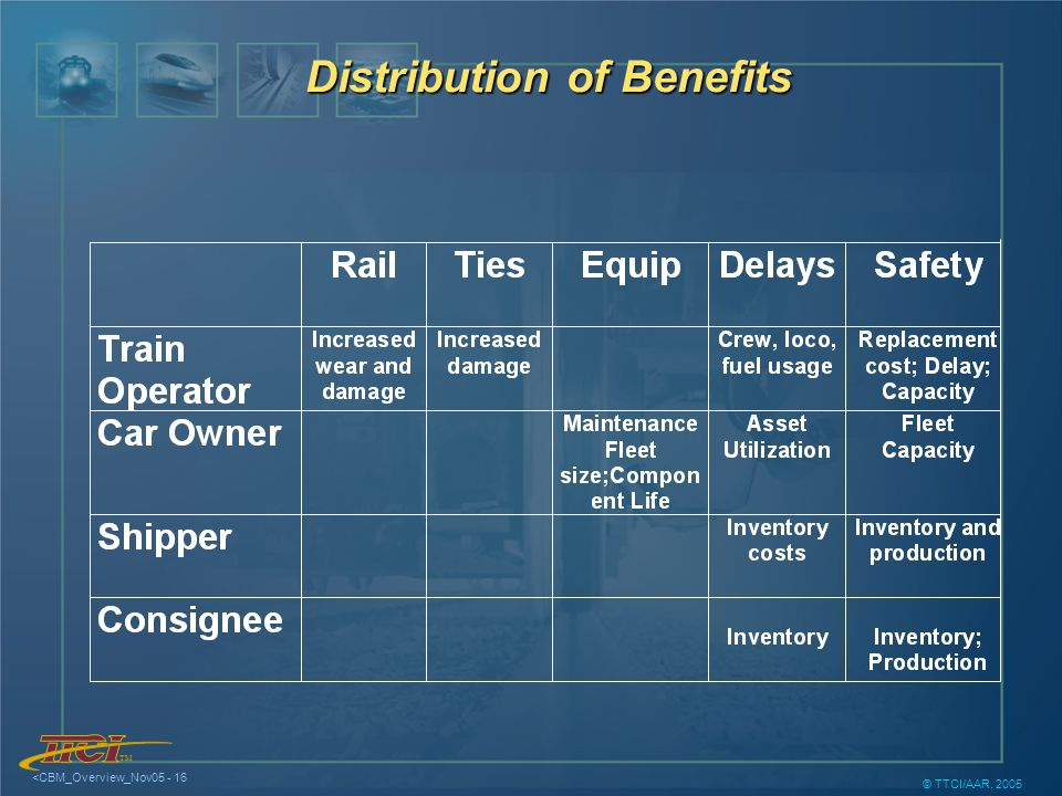 TM <CBM_Overview_Nov05 - 16 © TTCI/AAR, 2005 Distribution of Benefits