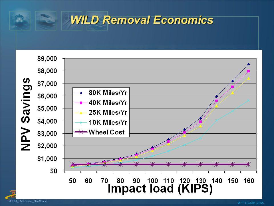 TM <CBM_Overview_Nov05 - 20 © TTCI/AAR, 2005 WILD Removal Economics
